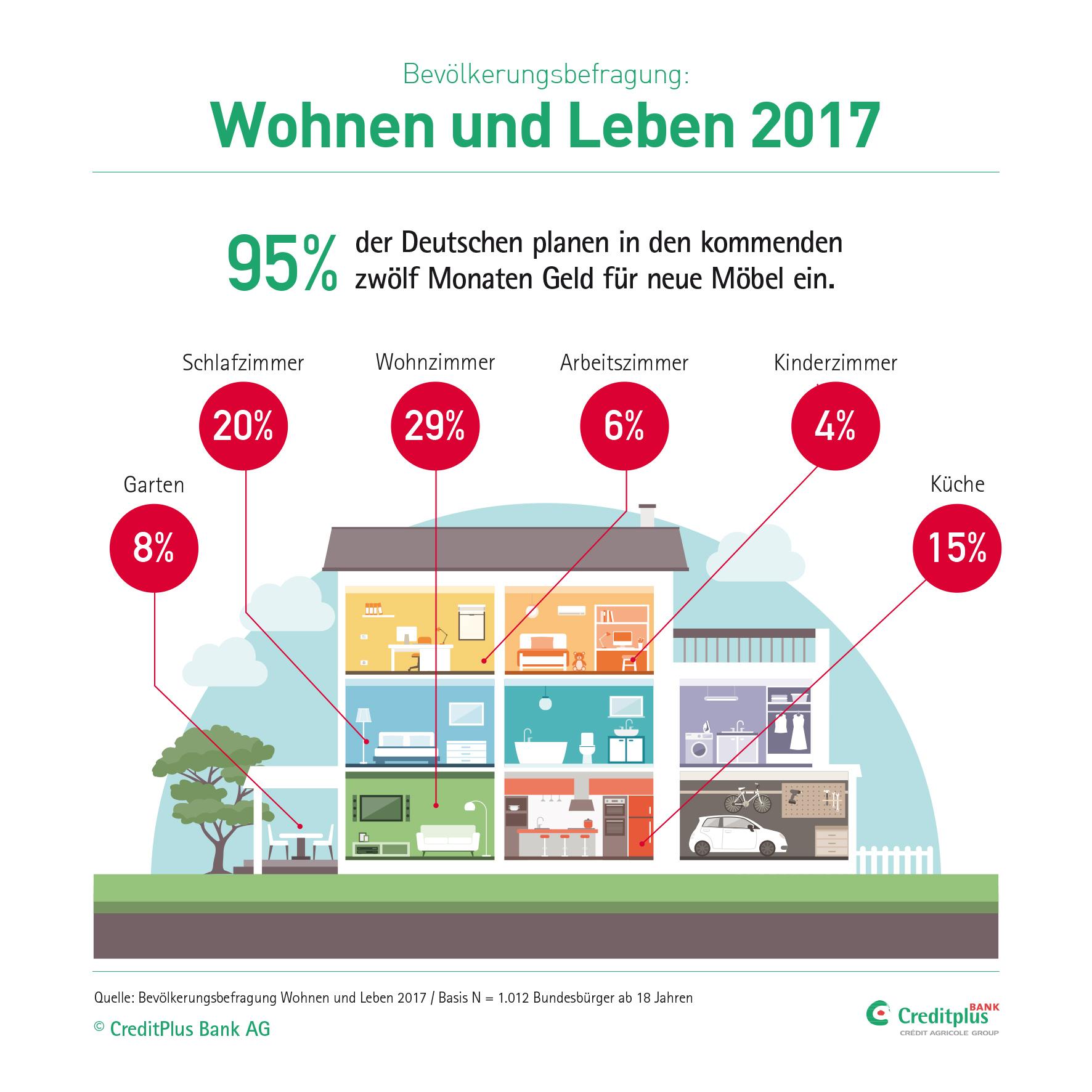 neue m bel in deutschen wohnungen stehen vorne auf der wunschlist. Black Bedroom Furniture Sets. Home Design Ideas