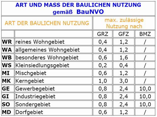 Grz Und Gfz Berechnen : hausbautipps24 bebauungsplan ~ Themetempest.com Abrechnung